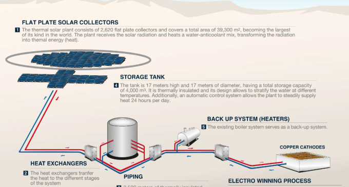 Codelco copper mine – solar thermal integration